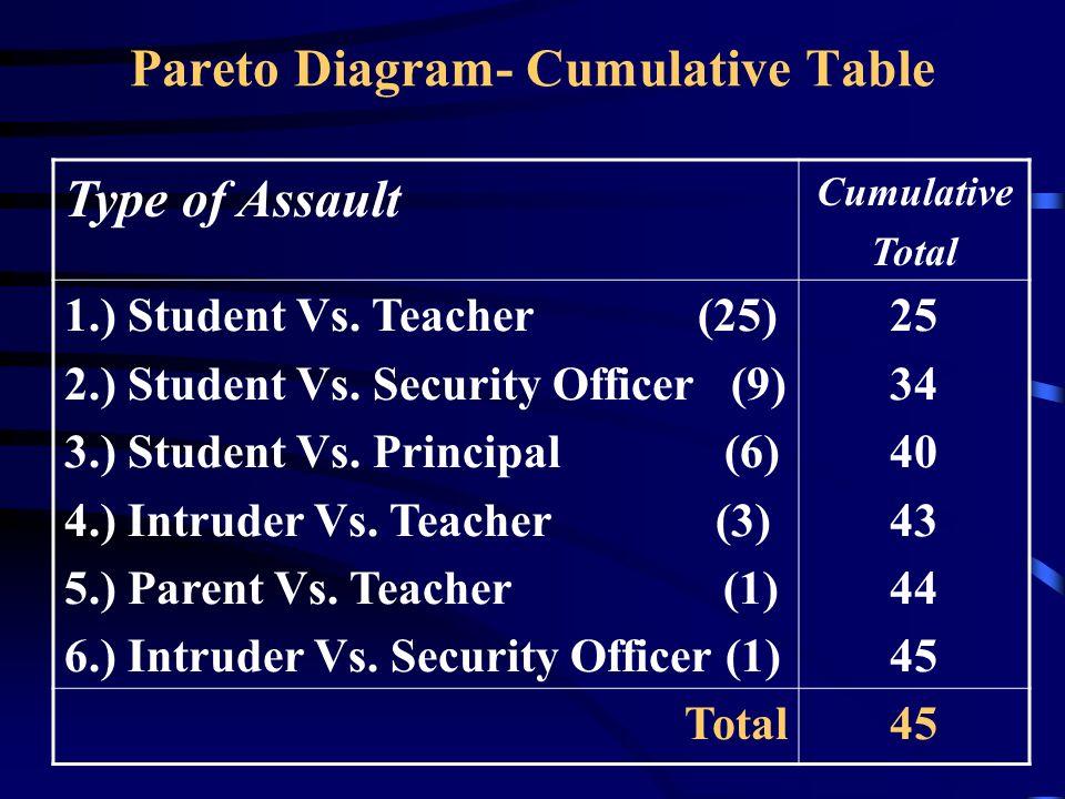 Pareto Diagram- Cumulative Table Type of Assault Cumulative Total 1.) Student Vs. Teacher (25) 2.) Student Vs. Security Officer (9) 3.) Student Vs. Pr