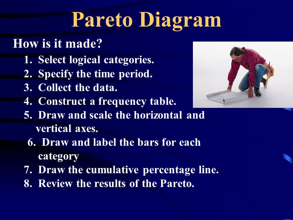Pareto Diagram How is it made. 1. Select logical categories.