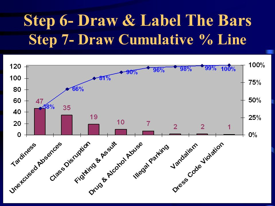 Step 6- Draw & Label The Bars Step 7- Draw Cumulative % Line