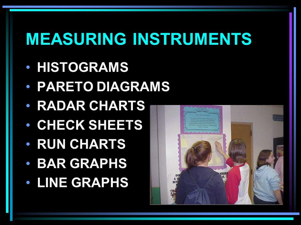 MEASURING INSTRUMENTS HISTOGRAMS PARETO DIAGRAMS RADAR CHARTS CHECK SHEETS RUN CHARTS BAR GRAPHS LINE GRAPHS