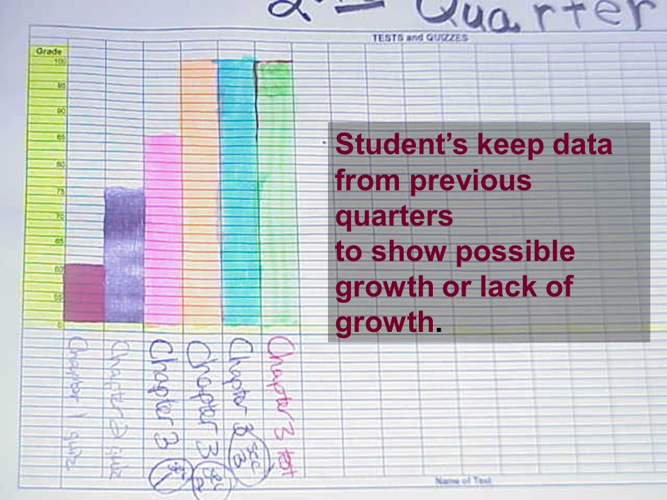 Students keep data from previous quarters to show possible growth or lack of growth.