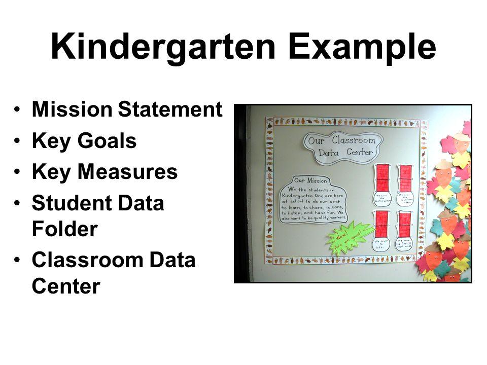 Kindergarten Example Mission Statement Key Goals Key Measures Student Data Folder Classroom Data Center