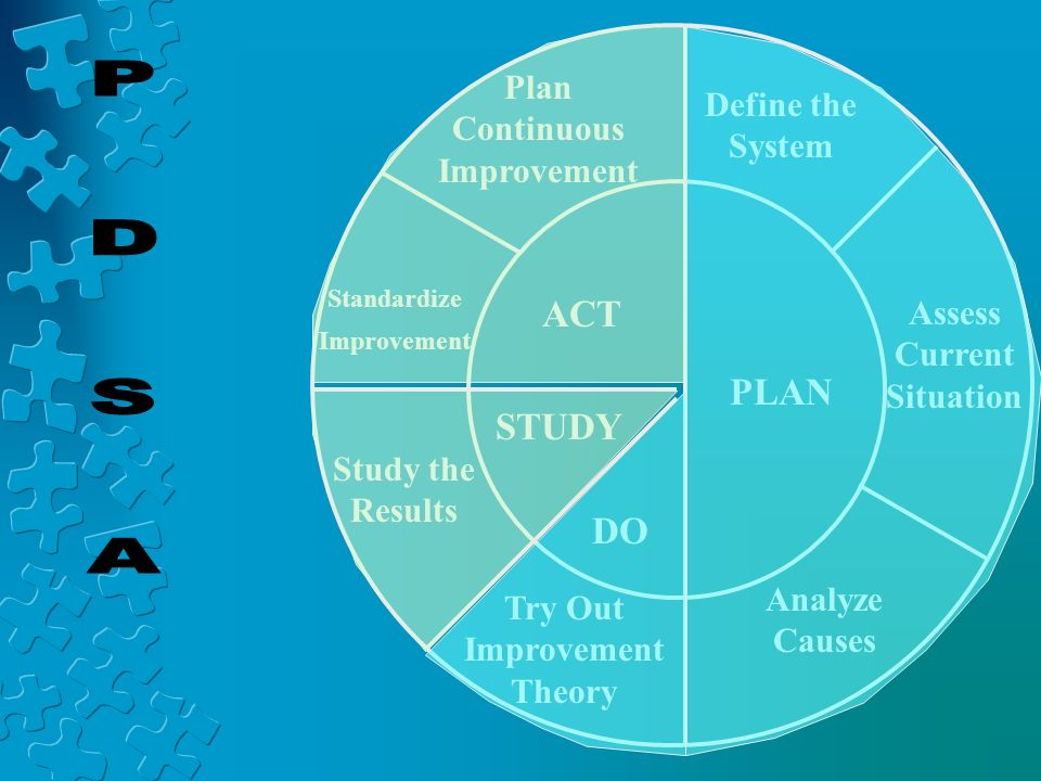 ACT PLAN STUDY DO Plan Continuous Improvement Define the System Standardize Improvement Study the Results Assess Current Situation Try Out Improvement Theory Analyze Causes