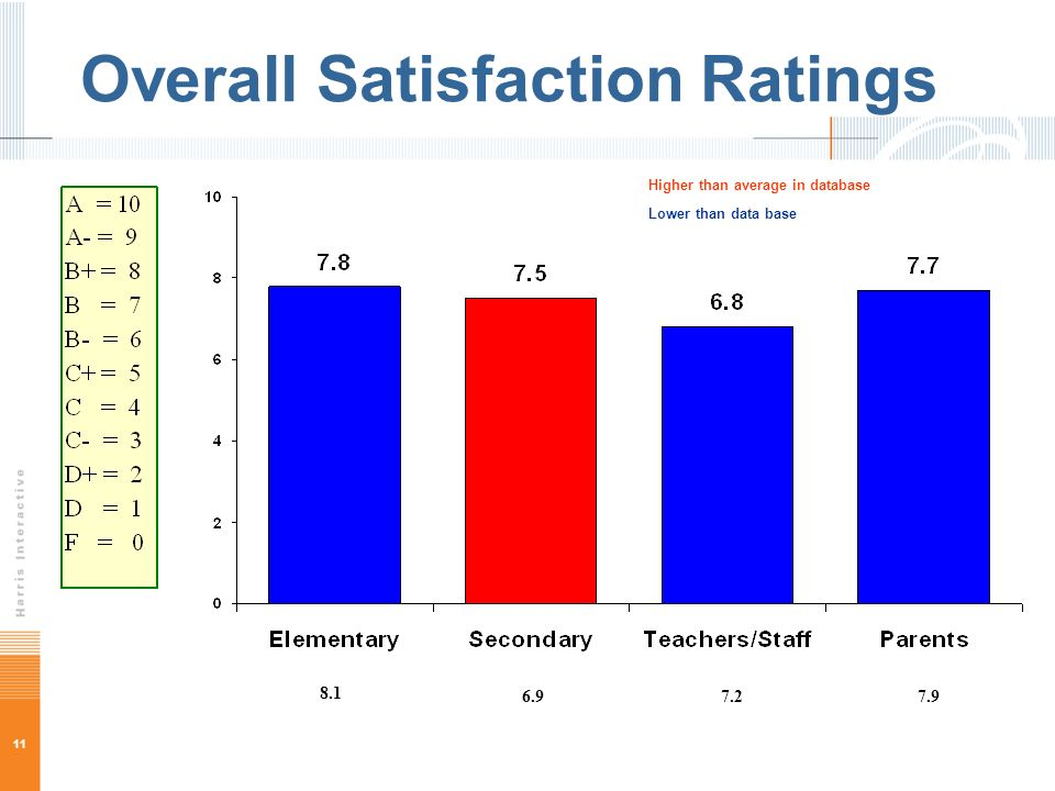 11 Overall Satisfaction Ratings Higher than average in database Lower than data base 8.1 6.97.27.9