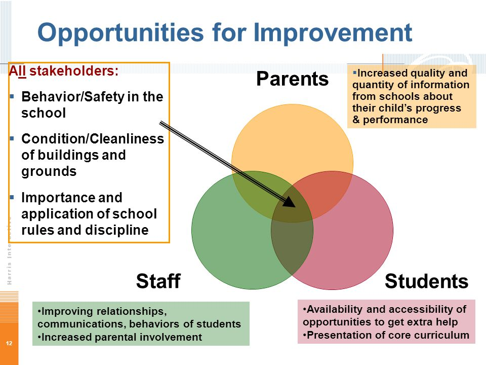 12 Opportunities for Improvement All stakeholders: Behavior/Safety in the school Condition/Cleanliness of buildings and grounds Importance and applica