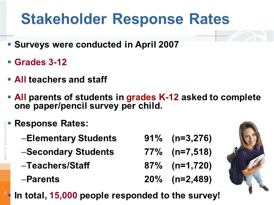 3 Stakeholder Response Rates Surveys were conducted in April 2007 Grades 3-12 All teachers and staff All parents of students in grades K-12 asked to complete one paper/pencil survey per child.