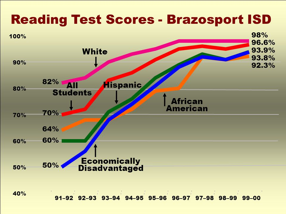 40% 50% 60% 70% 80% 90% 100% 91–9292–9393–9494–9595–9696–9797–9898–9999–00 Reading Test Scores - Brazosport ISD African American All Students Hispanic White Economically Disadvantaged 98% 96.6% 93.9% 93.8% 92.3% 82% 70% 64% 60% 50%