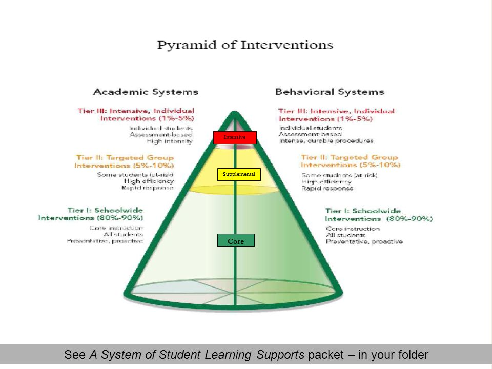 Intensive Supplemental Core See A System of Student Learning Supports packet – in your folder