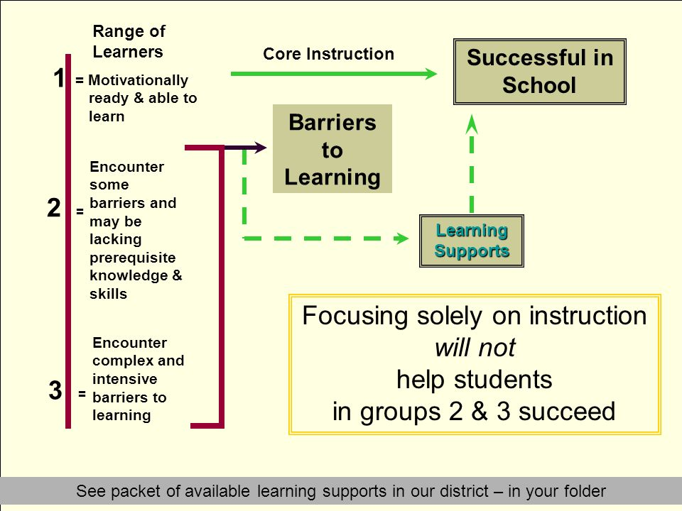 Barriers to Learning Learning Supports Successful in School Core Instruction Range of Learners = Motivationally ready & able to learn 1 2 = Encounter