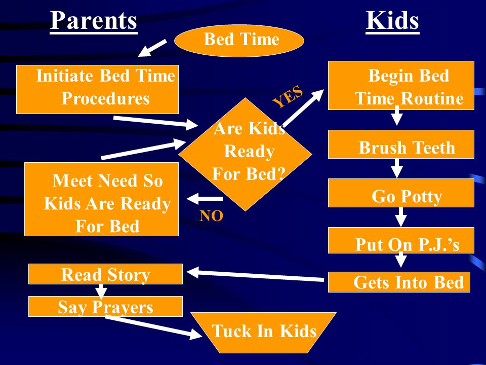 KidsParents Bed Time Initiate Bed Time Procedures Are Kids Ready For Bed? Begin Bed Time Routine Brush TeethGo Potty Put On P.J.s YES NO Meet Need So