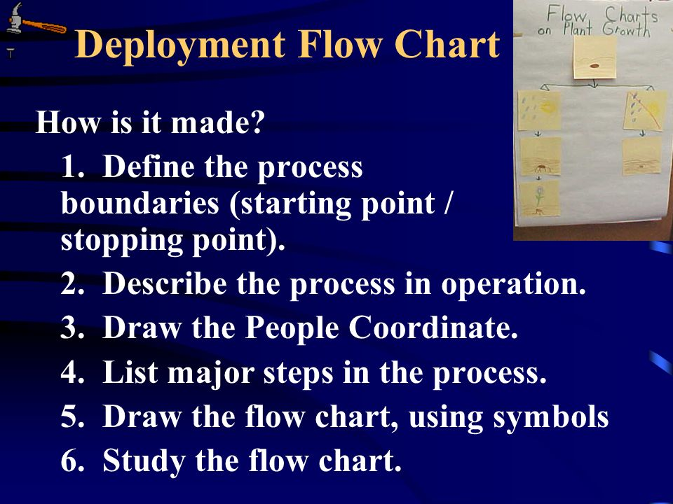 Deployment Flow Chart How is it made. 1.