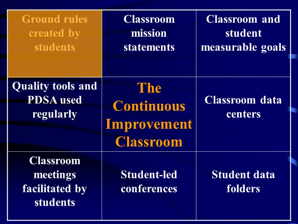 Ground rules created by students Classroom mission statements Classroom and student measurable goals Quality tools and PDSA used regularly The Continu