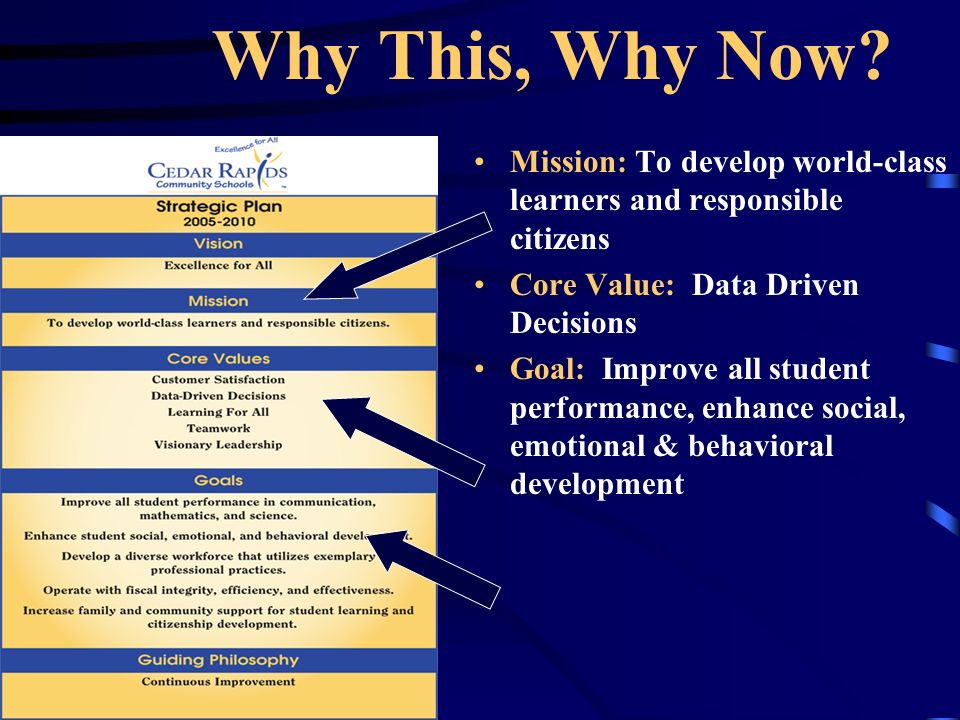 Why This, Why Now? Mission: To develop world-class learners and responsible citizens Core Value: Data Driven Decisions Goal: Improve all student perfo