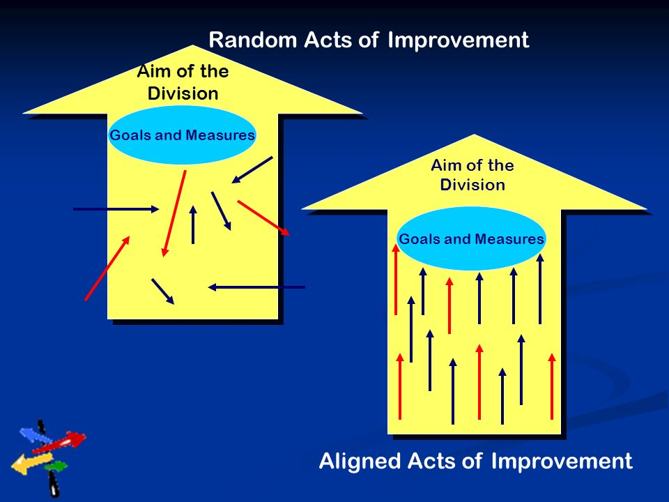 Random Acts of Improvement Aim of the Division Goals and Measures Aim of the Division Aligned Acts of Improvement Goals and Measures