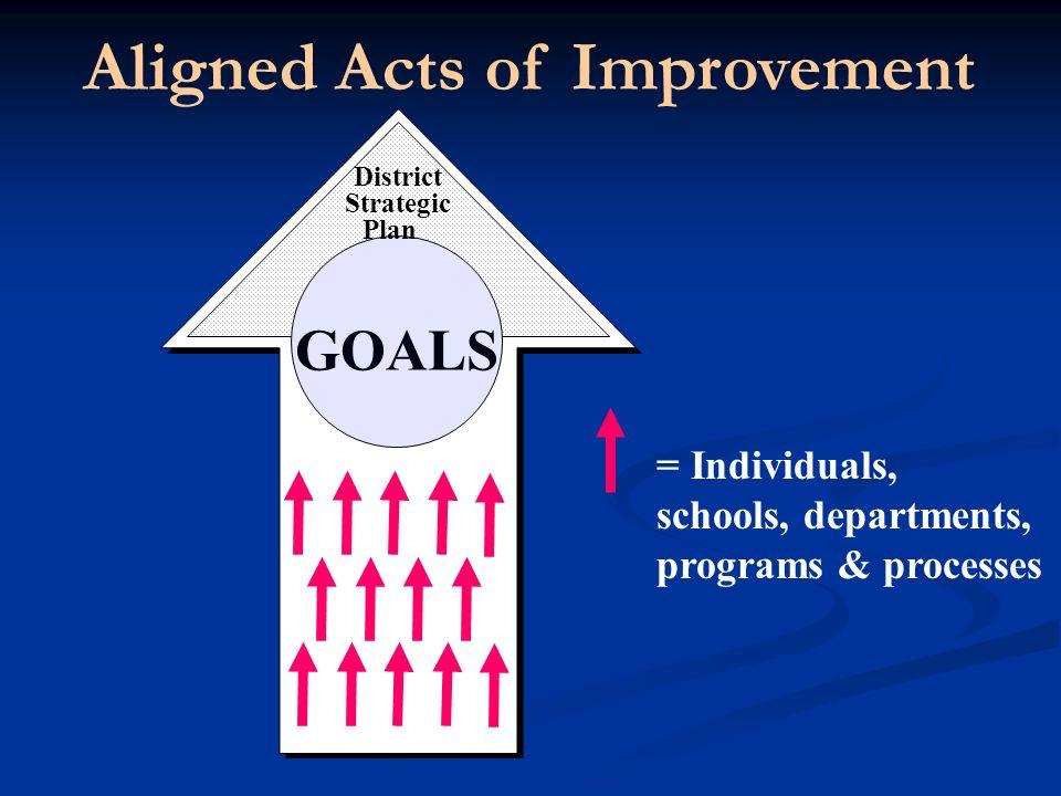 GOALS District Strategic Plan Aligned Acts of Improvement = Individuals, schools, departments, programs & processes