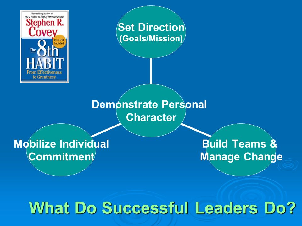 What Do Successful Leaders Do? Demonstrate Personal Character Set Direction (Goals/Mission) Build Teams & Manage Change Mobilize Individual Commitment