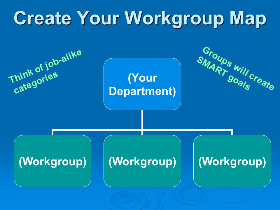 Create Your Workgroup Map (Your Department) (Workgroup) Think of job-alike categories Groups will create SMART goals