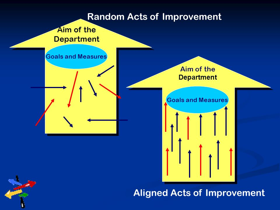 Random Acts of Improvement Aim of the Department Goals and Measures Aim of the Department Aligned Acts of Improvement Goals and Measures