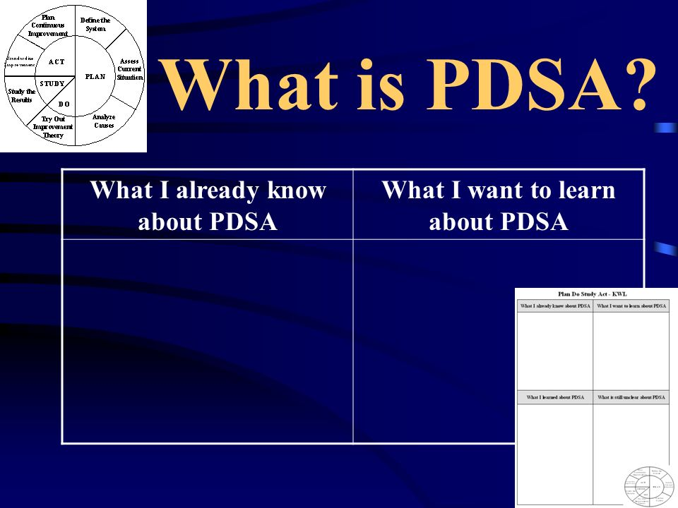 What is PDSA? What I already know about PDSA What I want to learn about PDSA