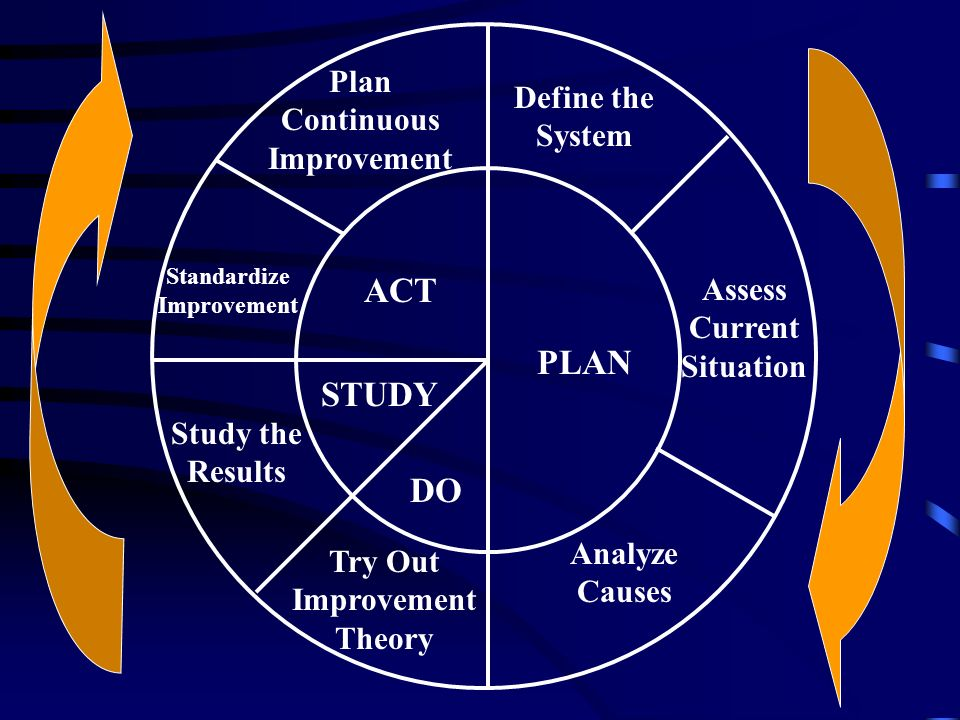 ACT PLAN STUDY DO Plan Continuous Improvement Define the System Standardize Improvement Study the Results Assess Current Situation Try Out Improvement