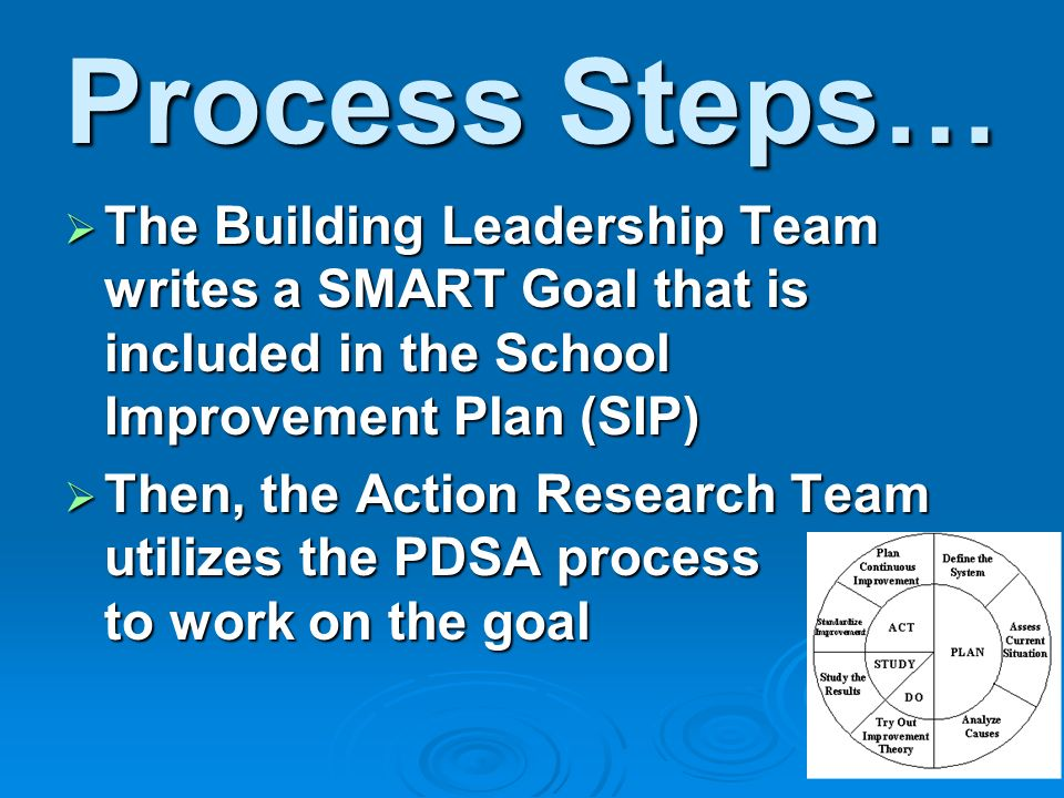 Process Steps… The Building Leadership Team writes a SMART Goal that is included in the School Improvement Plan (SIP) The Building Leadership Team writes a SMART Goal that is included in the School Improvement Plan (SIP) Then, the Action Research Team utilizes the PDSA process to work on the goal Then, the Action Research Team utilizes the PDSA process to work on the goal