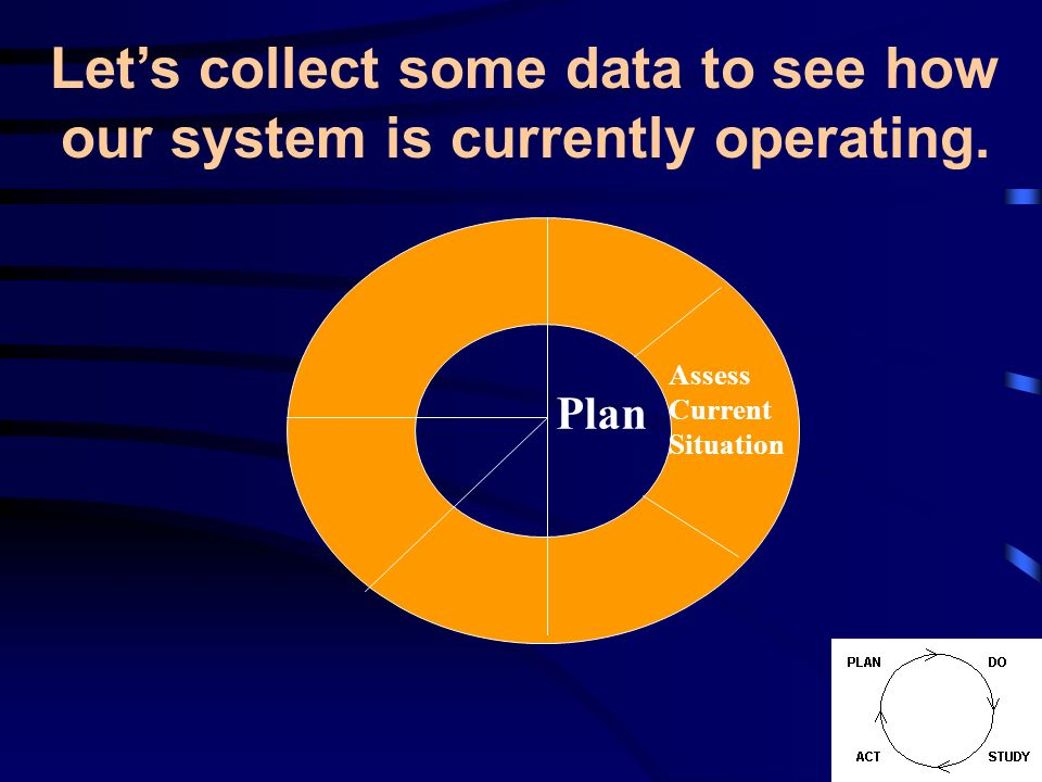 Plan Assess Current Situation Lets collect some data to see how our system is currently operating.