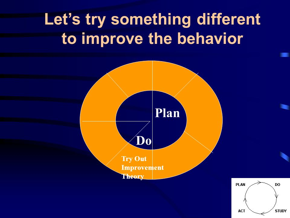 Plan Try Out Improvement Theory Do Lets try something different to improve the behavior