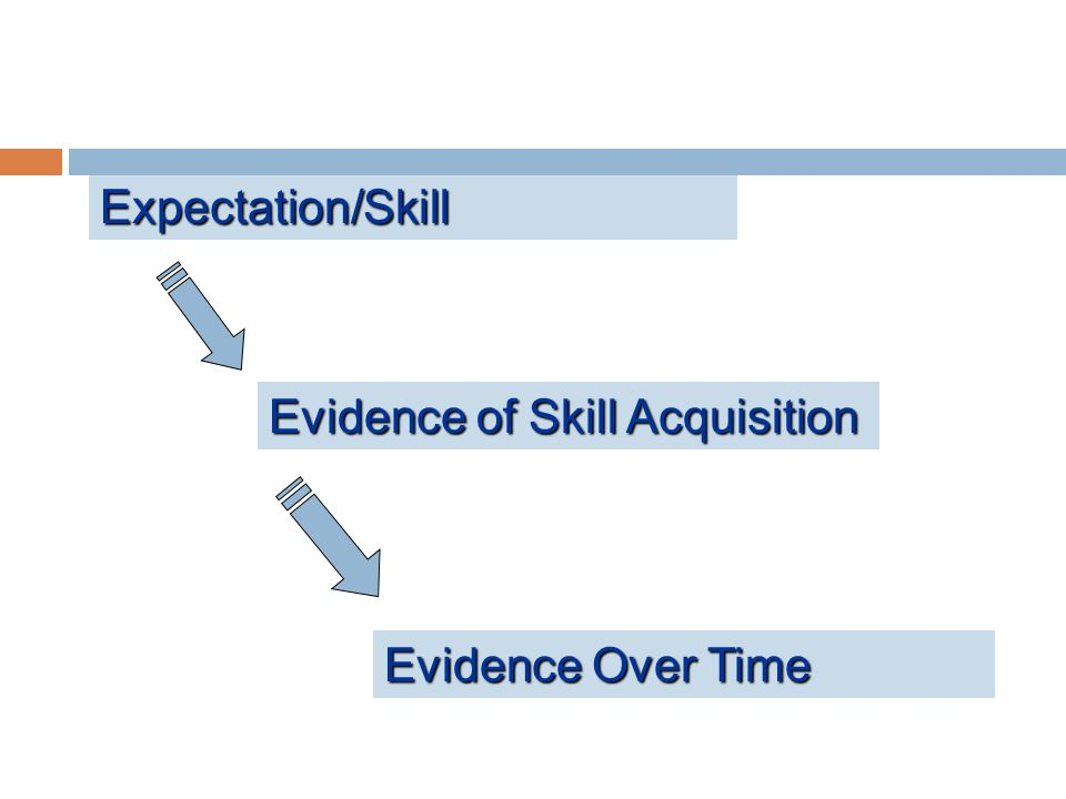 Expectation/Skill Evidence of Skill Acquisition Evidence Over Time