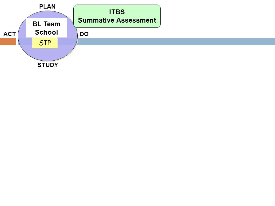 PLAN DO STUDY ACT BL Team School SIP ITBS Summative Assessment