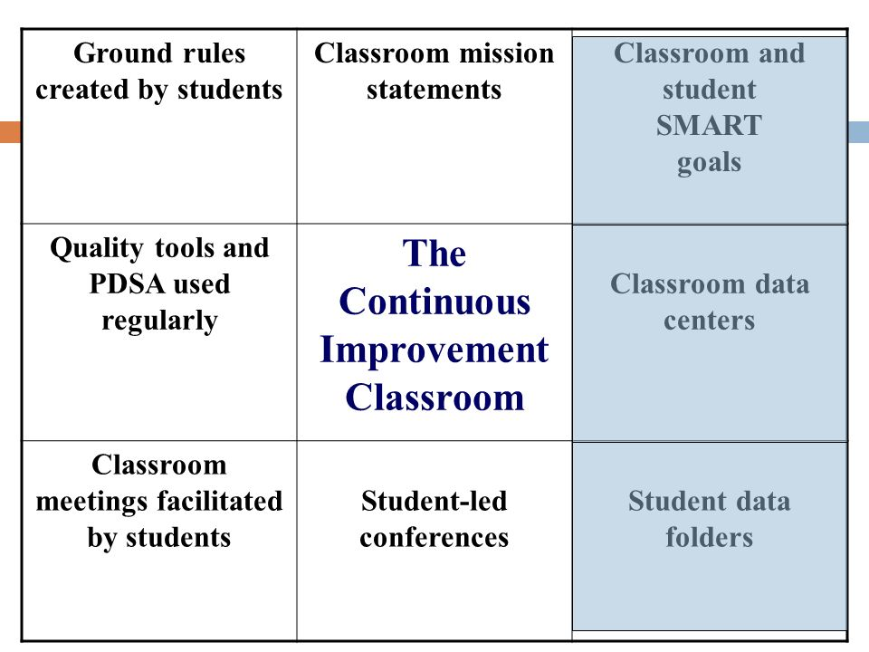 Ground rules created by students Classroom mission statements Classroom and student SMART goals Quality tools and PDSA used regularly The Continuous I