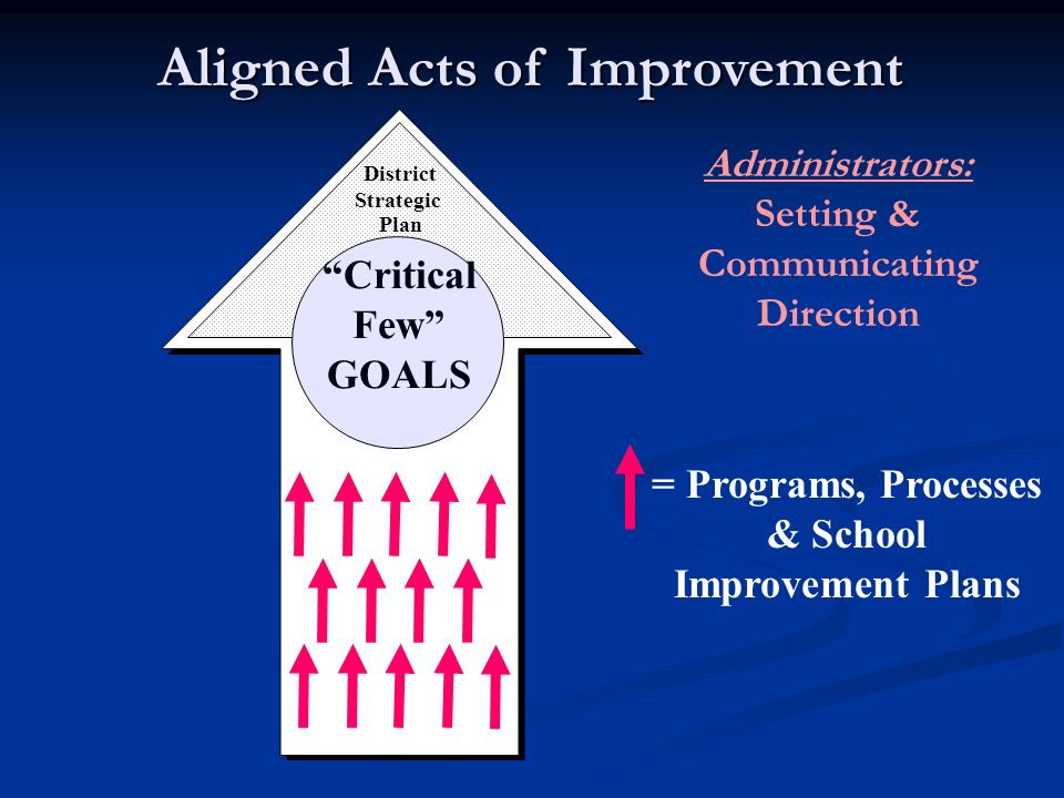 Critical Few GOALS District Strategic Plan Aligned Acts of Improvement = Programs, Processes & School Improvement Plans Administrators: Setting & Comm