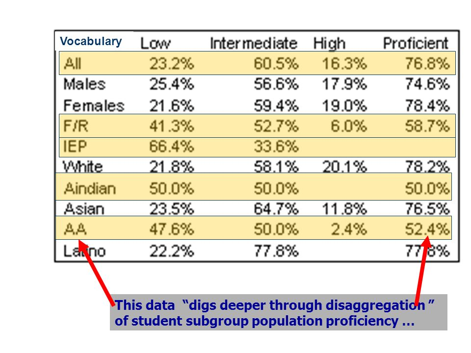 This data digs deeper through disaggregation of student subgroup population proficiency … Vocabulary