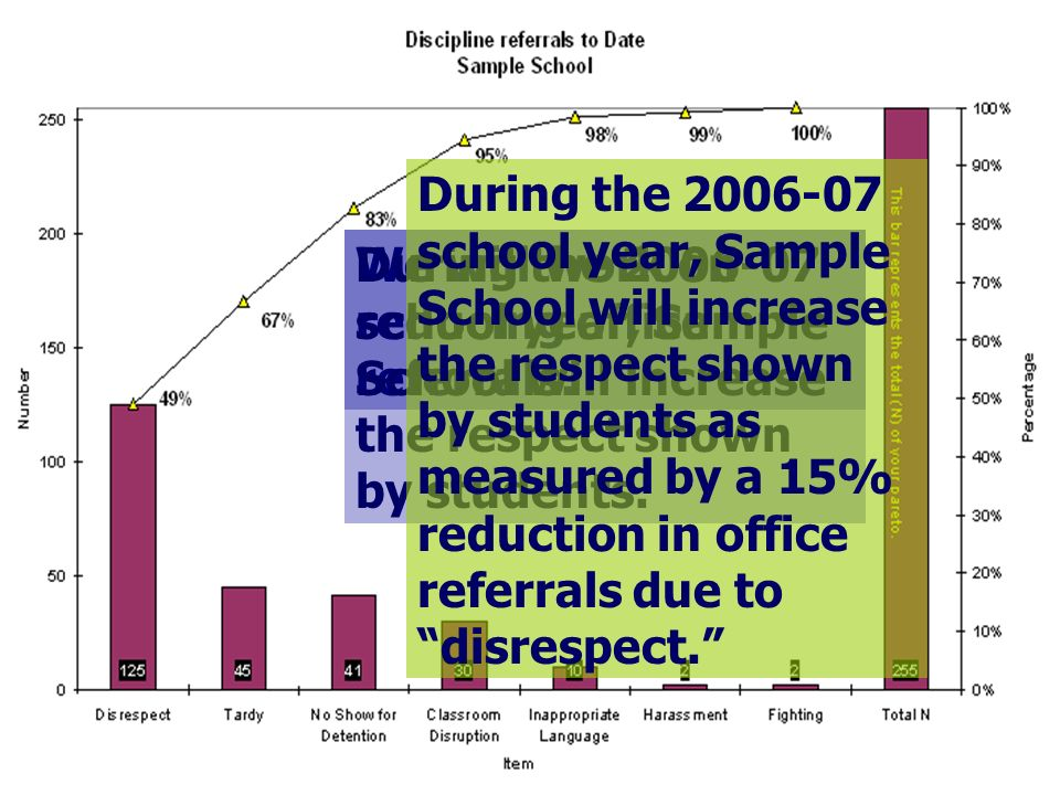 We will work on reducing office referrals. During the 2006-07 school year, Sample School will increase the respect shown by students. During the 2006-