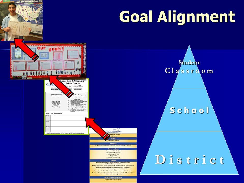 Goal Alignment Student C l a s s r o o m S c h o o l D i s t r i c t