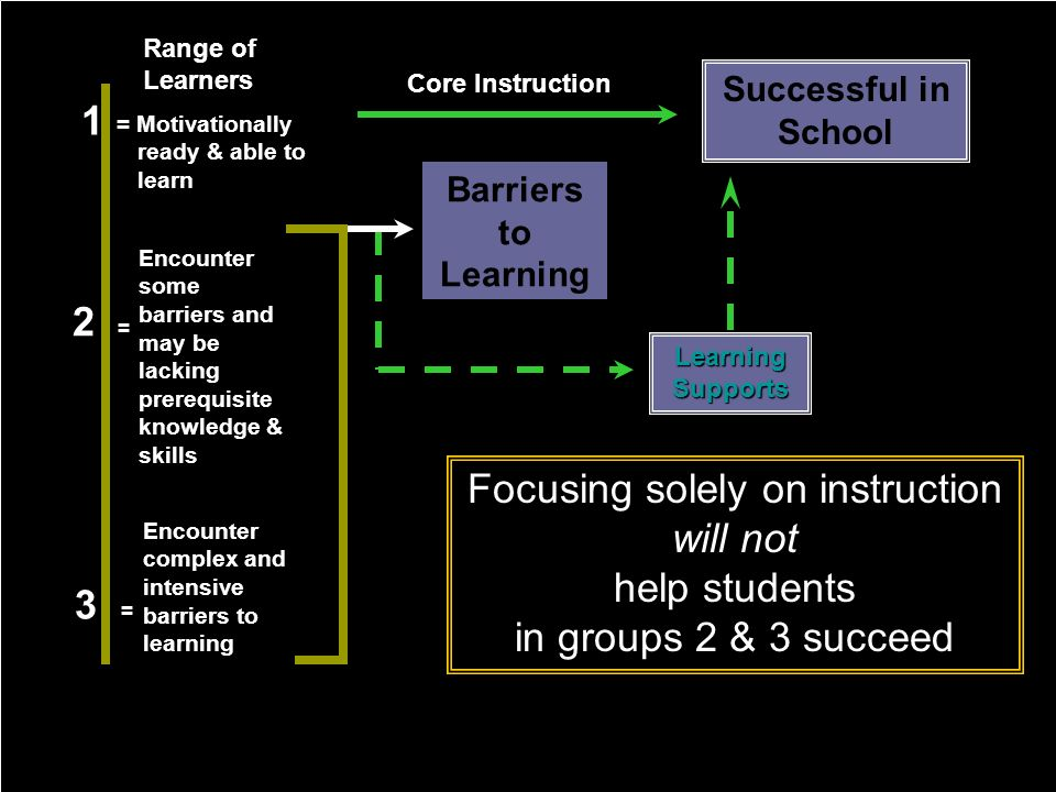 Barriers to Learning Learning Supports Successful in School Core Instruction Range of Learners = Motivationally ready & able to learn 1 2 = Encounter some barriers and may be lacking prerequisite knowledge & skills 3 = Encounter complex and intensive barriers to learning Focusing solely on instruction will not help students in groups 2 & 3 succeed