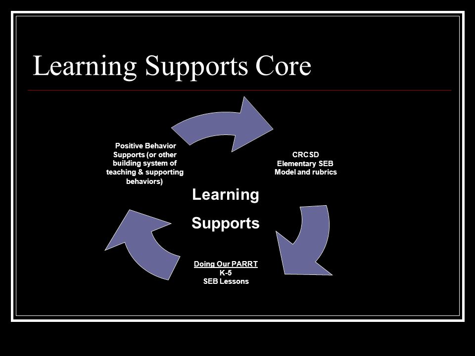 Learning Supports Core CRCSD Elementary SEB Model and rubrics Doing Our PARRT K-5 SEB Lessons Positive Behavior Supports (or other building system of teaching & supporting behaviors) Learning Supports