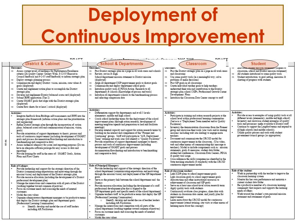 Deployment of Continuous Improvement District & CabinetSchool & DepartmentsClassroomStudent