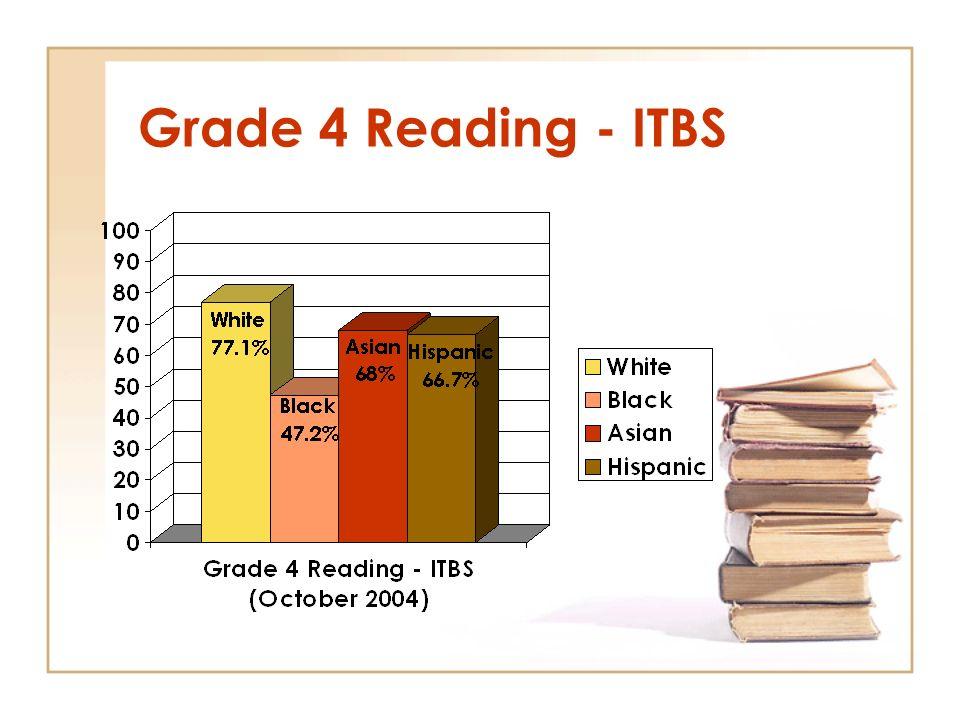 Grade 4 Reading - ITBS
