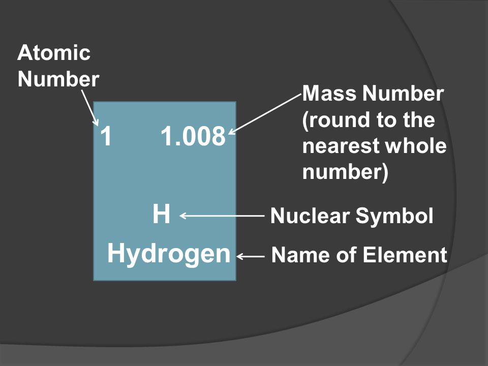 1 1.008 H Nuclear Symbol Hydrogen Name of Element Atomic Number Mass Number (round to the nearest whole number)