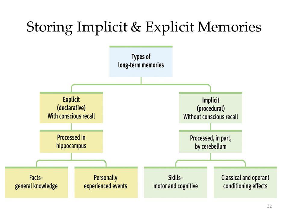 32 Storing Implicit & Explicit Memories