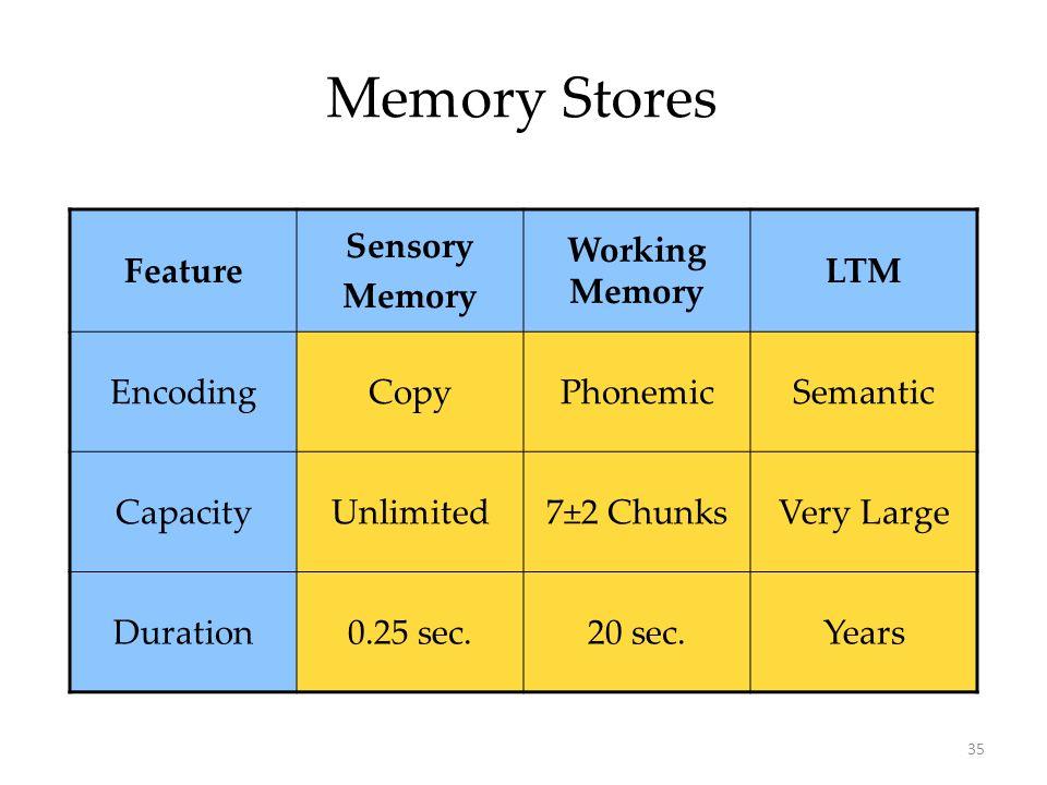 35 Memory Stores Feature Sensory Memory Working Memory LTM EncodingCopyPhonemicSemantic CapacityUnlimited7±2 ChunksVery Large Duration0.25 sec.20 sec.