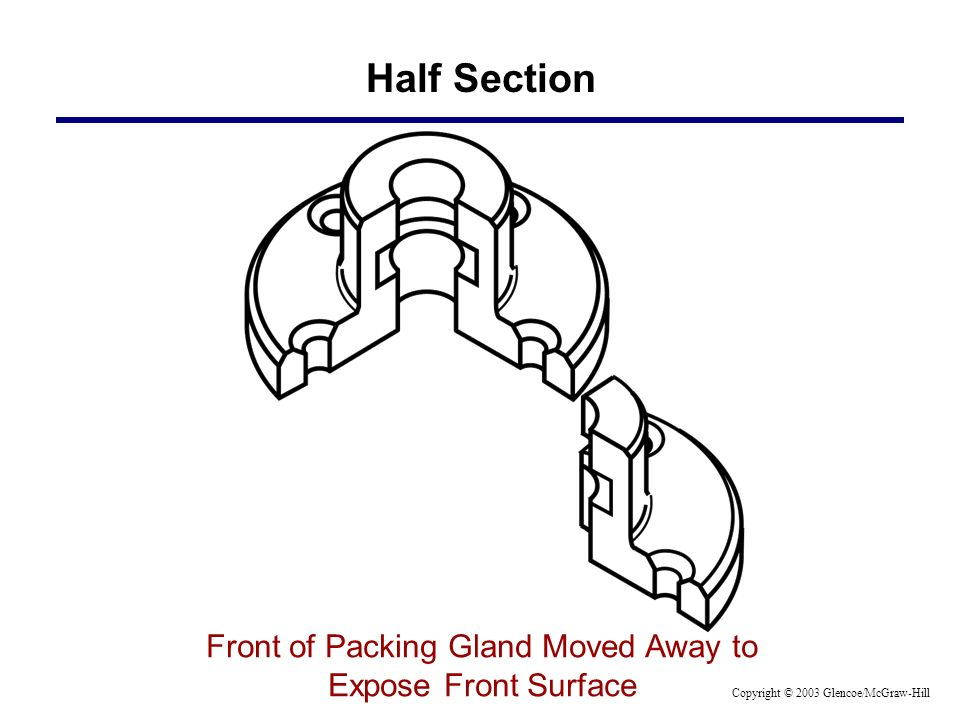 Half Section Front of Packing Gland Moved Away to Expose Front Surface Copyright © 2003 Glencoe/McGraw-Hill