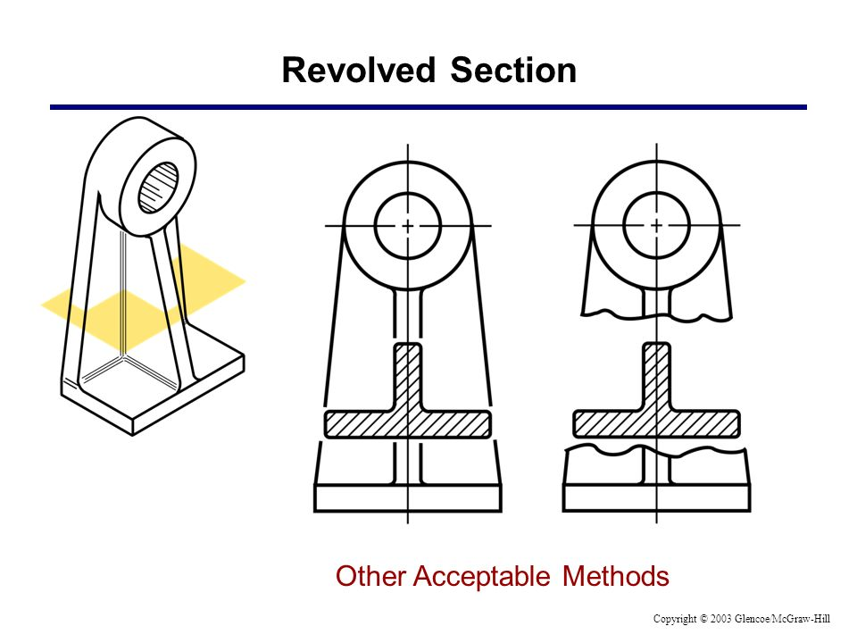 Other Acceptable Methods Revolved Section Copyright © 2003 Glencoe/McGraw-Hill