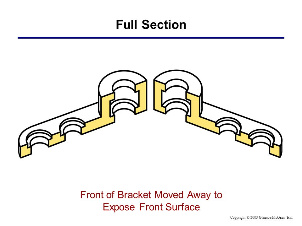 Full Section Front of Bracket Moved Away to Expose Front Surface Copyright © 2003 Glencoe/McGraw-Hill