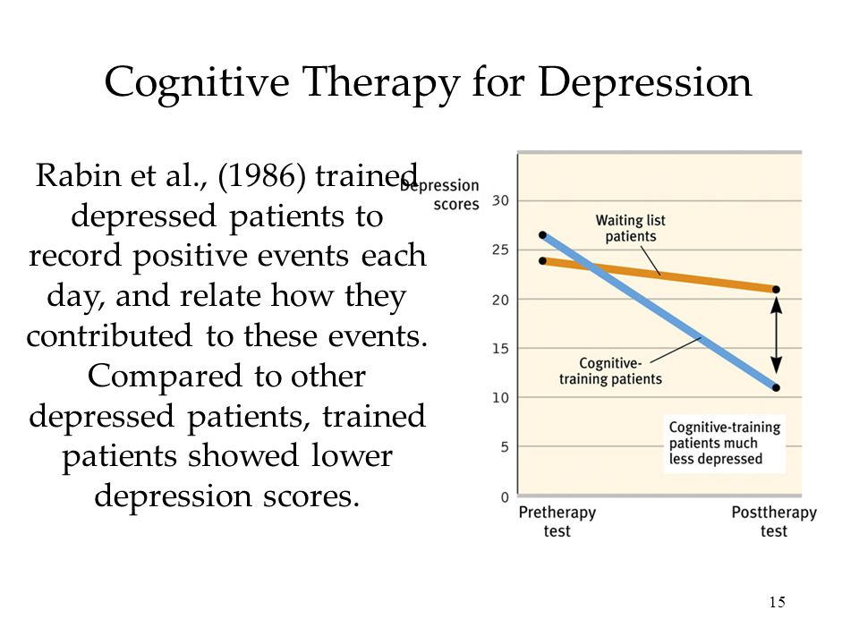 15 Cognitive Therapy for Depression Rabin et al., (1986) trained depressed patients to record positive events each day, and relate how they contribute