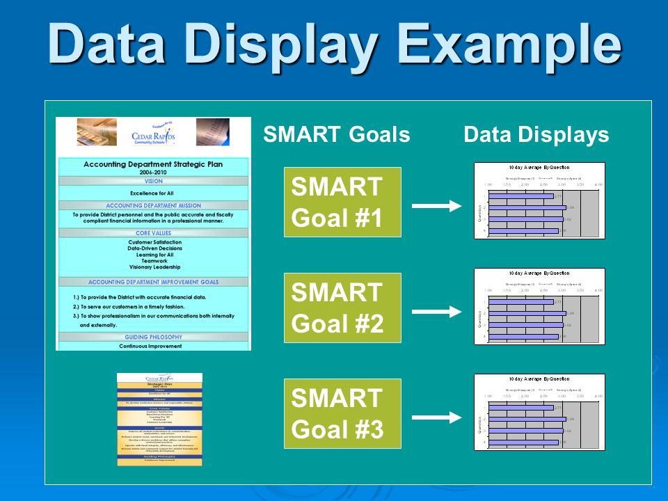 Data Display Example SMART GoalsData Displays SMART Goal #1 SMART Goal #2 SMART Goal #3