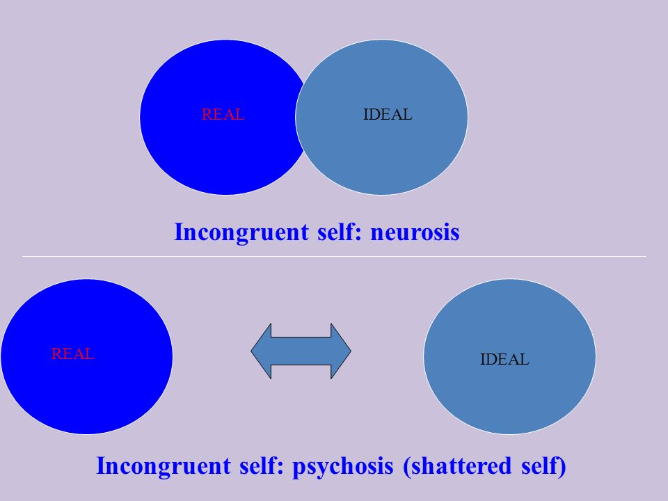 Incongruent self: neurosis REALIDEAL REAL IDEAL Incongruent self: psychosis (shattered self)