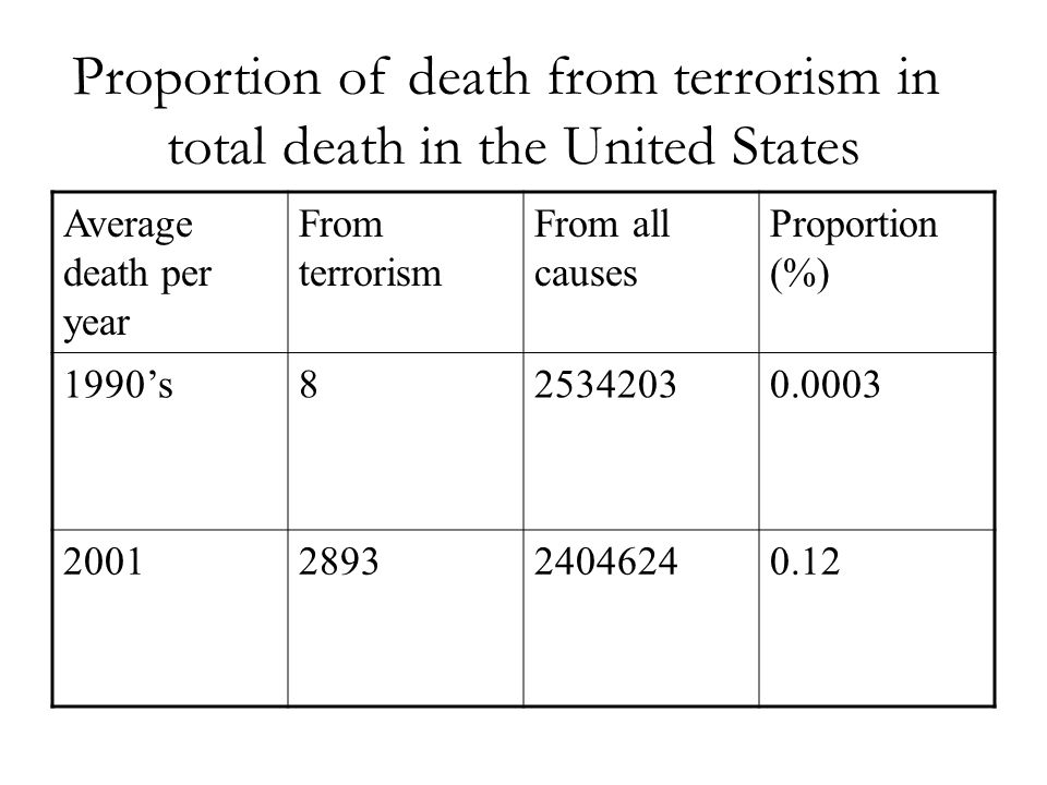 Proportion of death from terrorism in total death in the United States Average death per year From terrorism From all causes Proportion (%) 1990s825342030.0003 2001289324046240.12