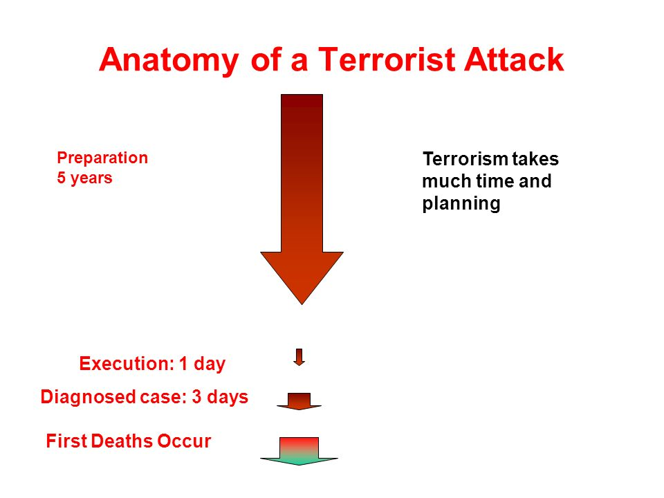 Anatomy of a Terrorist Attack Preparation 5 years Terrorism takes much time and planning Execution: 1 day Diagnosed case: 3 days First Deaths Occur