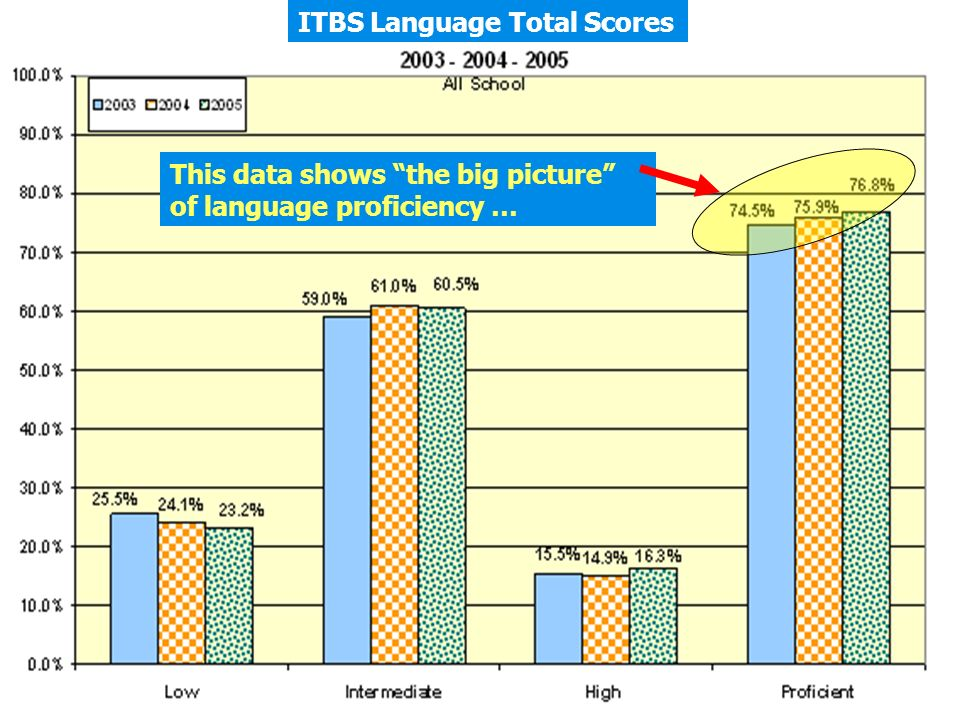 ITBS Language Total Scores This data shows the big picture of language proficiency …